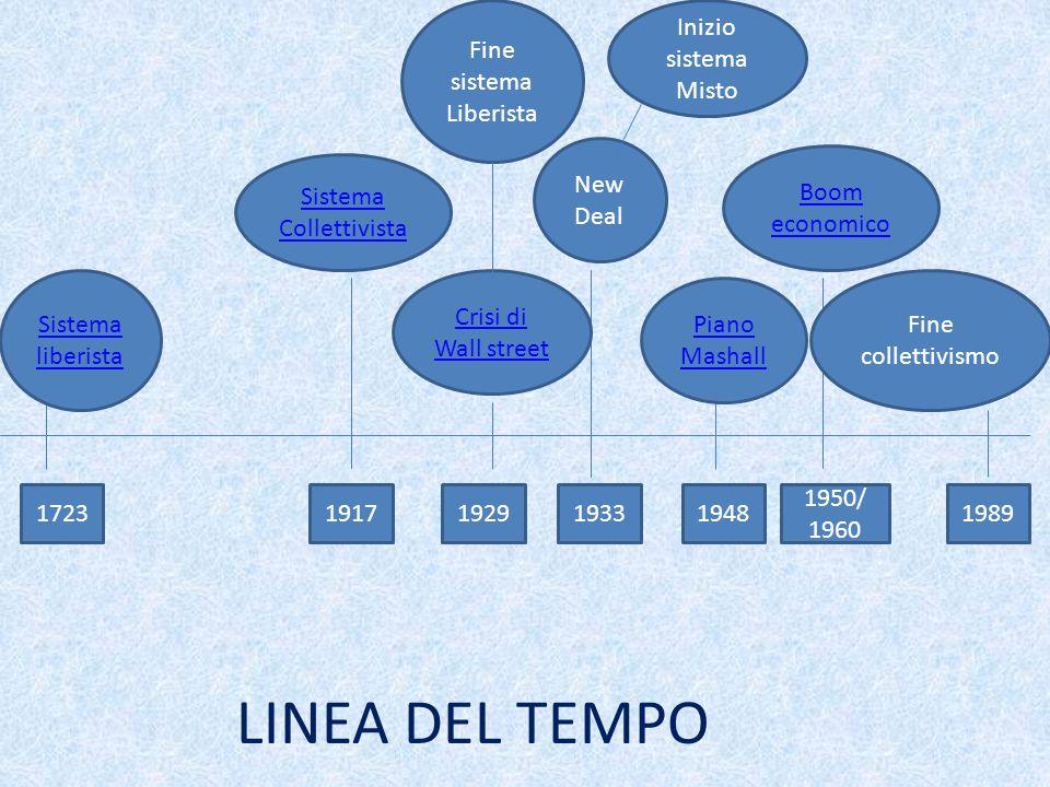 LINEA DEL TEMPO 17231917192919331948 1950/ 1960 1989 Sistema liberista New Deal Crisi di Wall street Sistema Collettivista Piano Mashall Boom economic