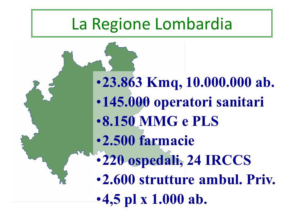 La Regione Lombardia 17.4 Mld budget 2013 1,9 Mln ricoveri 160 Mln prestazioni ambul.