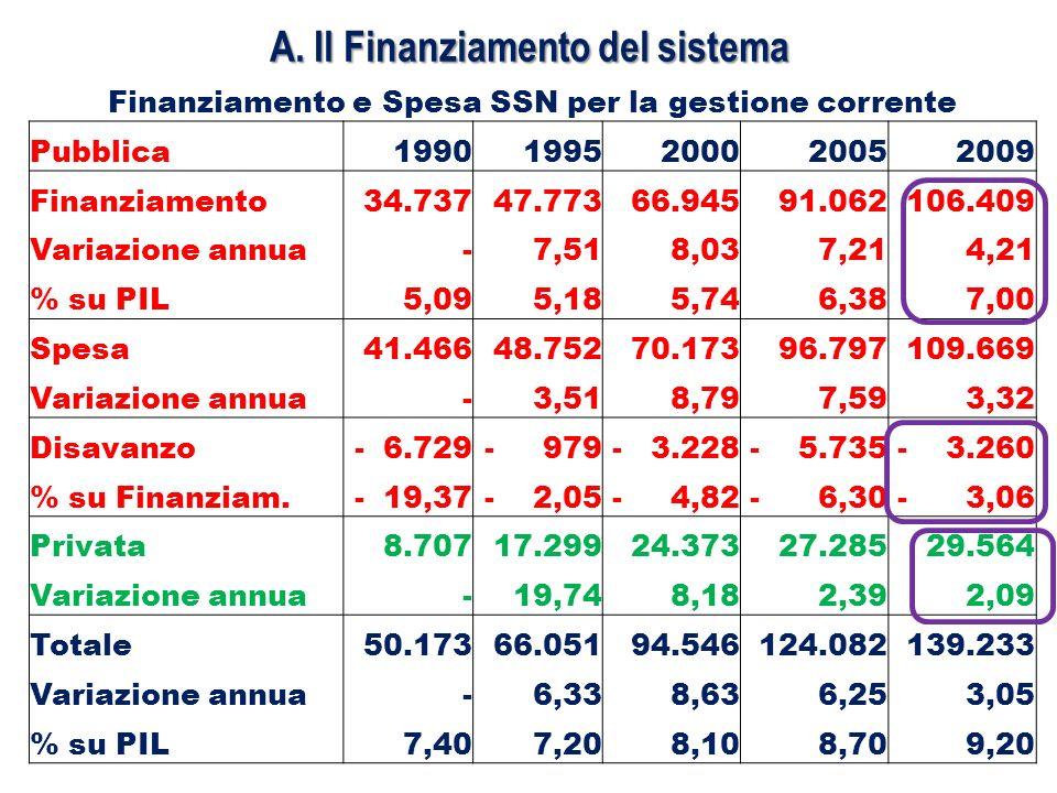 Evoluzione al 2012 Il Federalismo: o Il D.Lgs.