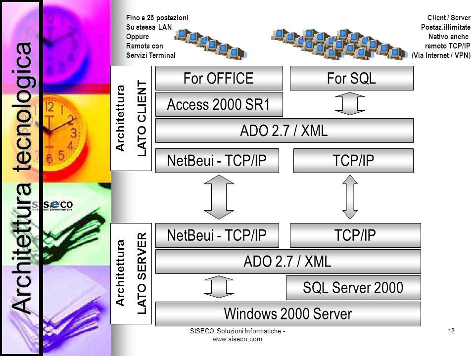 SISECO Soluzioni Informatiche - www.siseco.com 12 Windows 2000 Server ADO 2.7 / XML SQL Server 2000 NetBeui - TCP/IPTCP/IP NetBeui - TCP/IPTCP/IP Fino a 25 postazioni Su stessa LAN Oppure Remote con Servizi Terminal Client / Server Postaz.illimitate Nativo anche remoto TCP/IP (Via Internet / VPN) Access 2000 SR1 ADO 2.7 / XML For OFFICEFor SQL Architettura LATO SERVER Architettura LATO CLIENT Architettura tecnologica