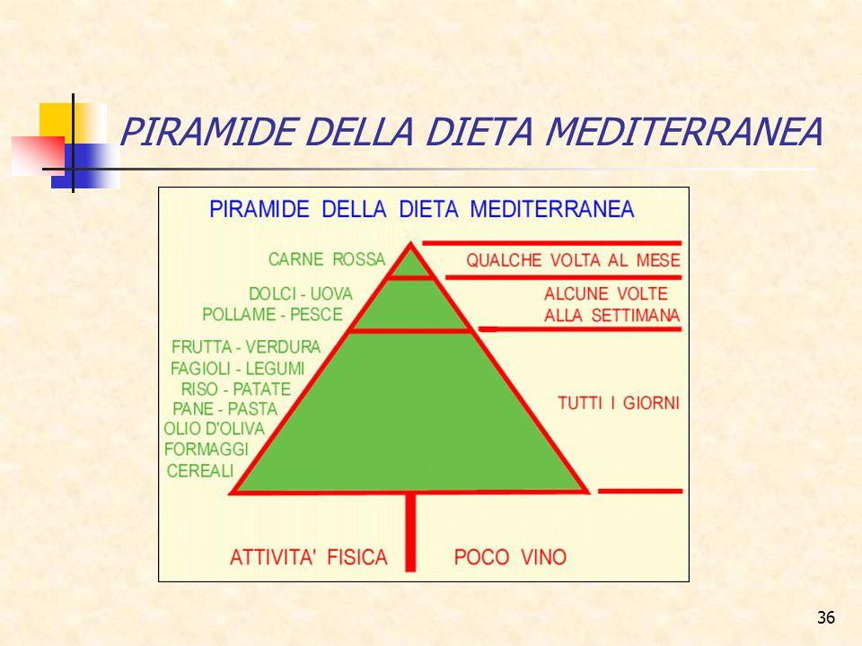 36 PIRAMIDE DELLA DIETA MEDITERRANEA