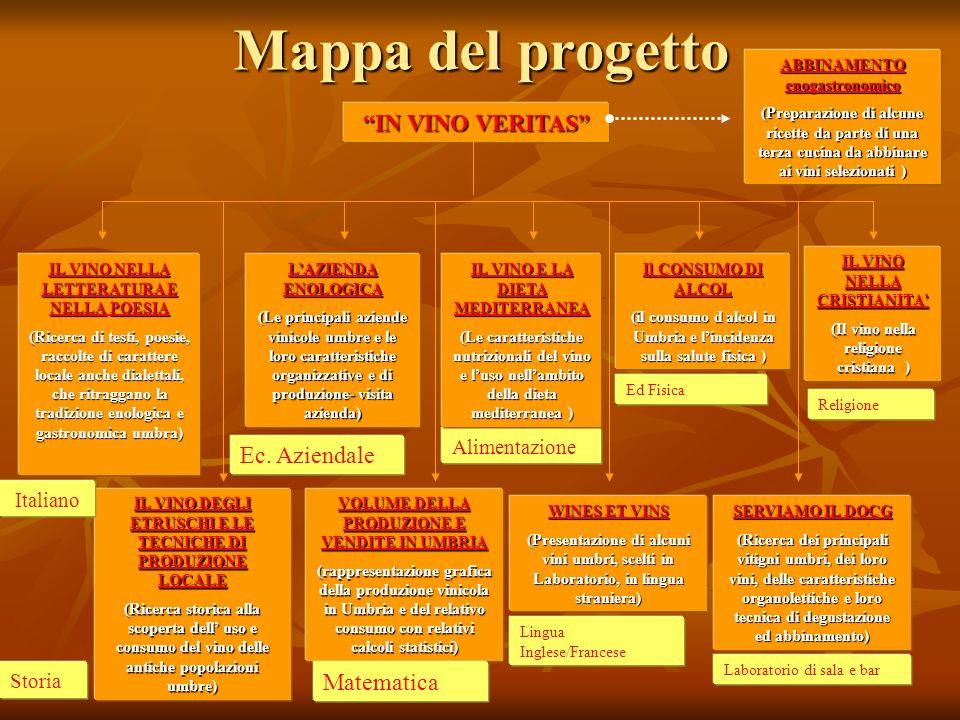 Mappa del progetto IN VINO VERITAS IL VINO NELLA LETTERATURA E NELLAPOESIA IL VINO NELLA LETTERATURA E NELLA POESIA (Ricerca di testi, poesie, raccolt
