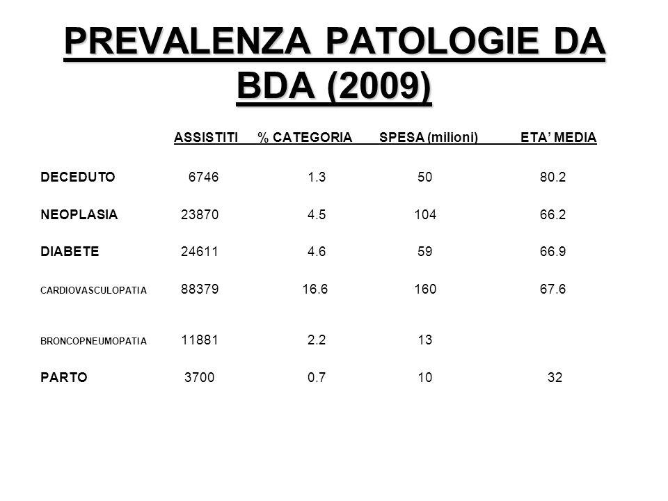 PREVALENZA PATOLOGIE DA BDA (2009) ASSISTITI % CATEGORIA SPESA (milioni) ETA MEDIA DECEDUTO 67461.3 50 80.2 NEOPLASIA 238704.5 104 66.2 DIABETE 246114