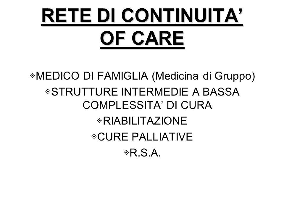 RETE DI CONTINUITA OF CARE MEDICO DI FAMIGLIA (Medicina di Gruppo) STRUTTURE INTERMEDIE A BASSA COMPLESSITA DI CURA RIABILITAZIONE CURE PALLIATIVE R.S