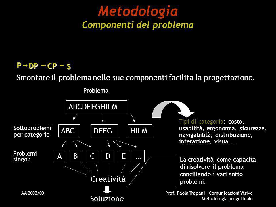 AA 2002/03Prof. Paola Trapani - Comunicazioni Visive Metodologia progettuale Metodologia Componenti del problema P CP Smontare il problema nelle sue c
