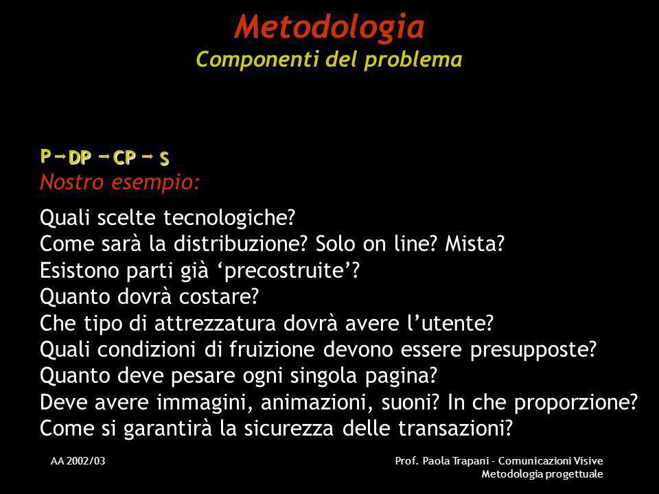 AA 2002/03Prof. Paola Trapani - Comunicazioni Visive Metodologia progettuale Metodologia Componenti del problema Nostro esempio: Quali scelte tecnolog