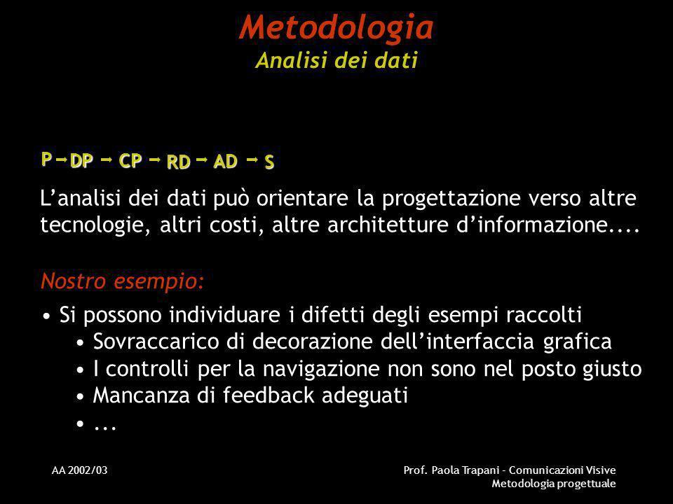AA 2002/03Prof. Paola Trapani - Comunicazioni Visive Metodologia progettuale Metodologia Analisi dei dati Nostro esempio: Si possono individuare i dif