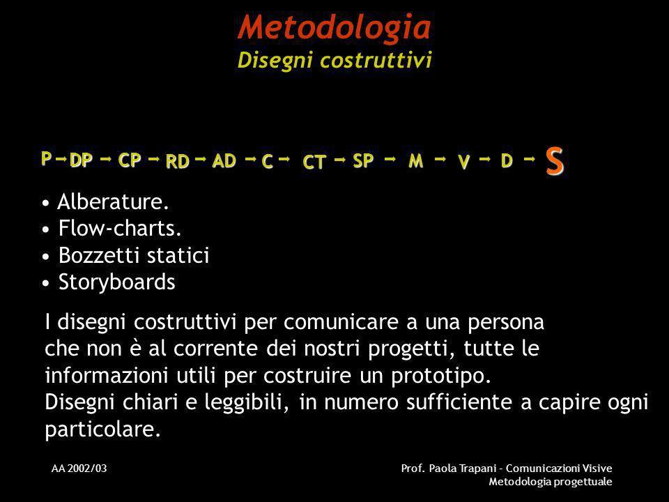 AA 2002/03Prof. Paola Trapani - Comunicazioni Visive Metodologia progettuale Metodologia Disegni costruttivi Alberature. Flow-charts. Bozzetti statici