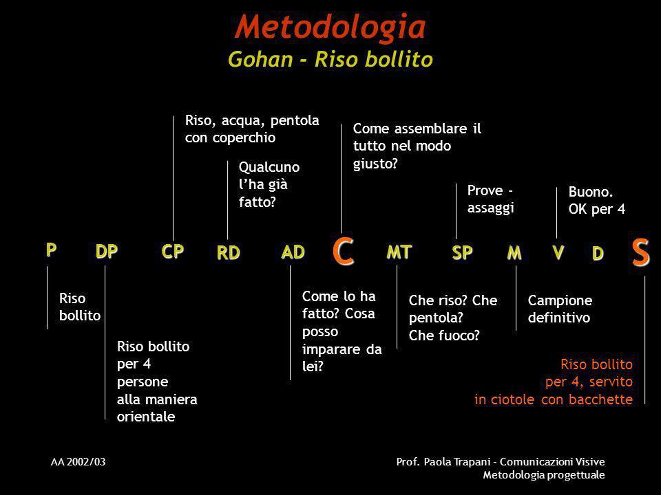 AA 2002/03Prof. Paola Trapani - Comunicazioni Visive Metodologia progettuale Metodologia Gohan - Riso bollito P CPDP VRD AD C MT M D S Riso bollito Ri