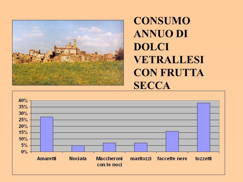 CONSUMO ANNUO DI DOLCI VETRALLESI CON FRUTTA SECCA