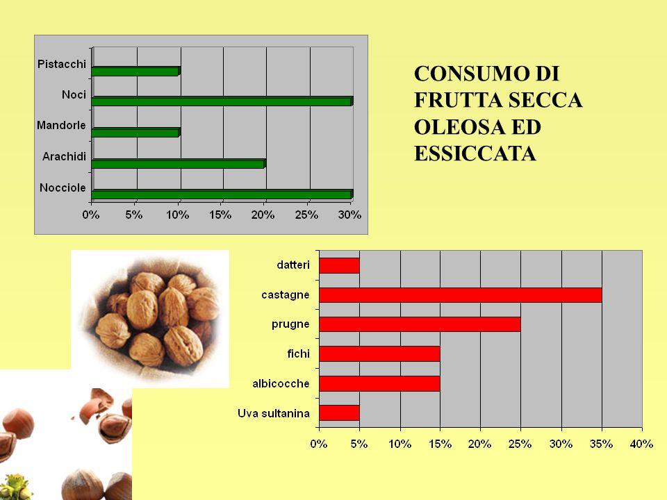 1)Gnocchi alle noci 2)Pollo alle mandorle 3)Rucola con pinoli, funghi e bresaola 4) Torta sfogliata alle mandorle