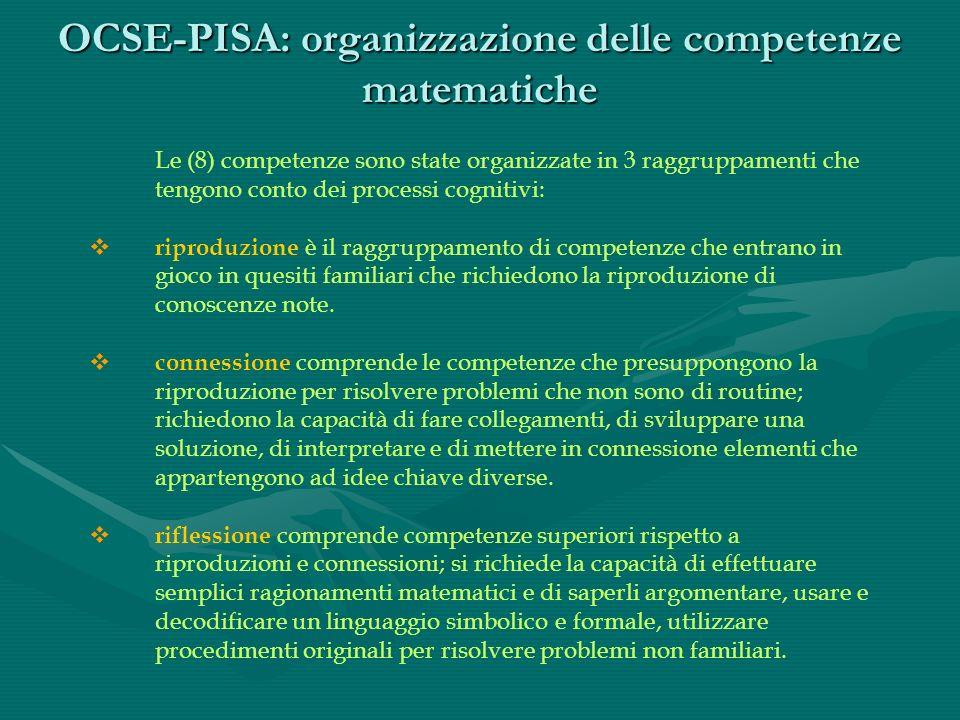 OCSE-PISA: organizzazione delle competenze matematiche Le (8) competenze sono state organizzate in 3 raggruppamenti che tengono conto dei processi cognitivi: riproduzione è il raggruppamento di competenze che entrano in gioco in quesiti familiari che richiedono la riproduzione di conoscenze note.