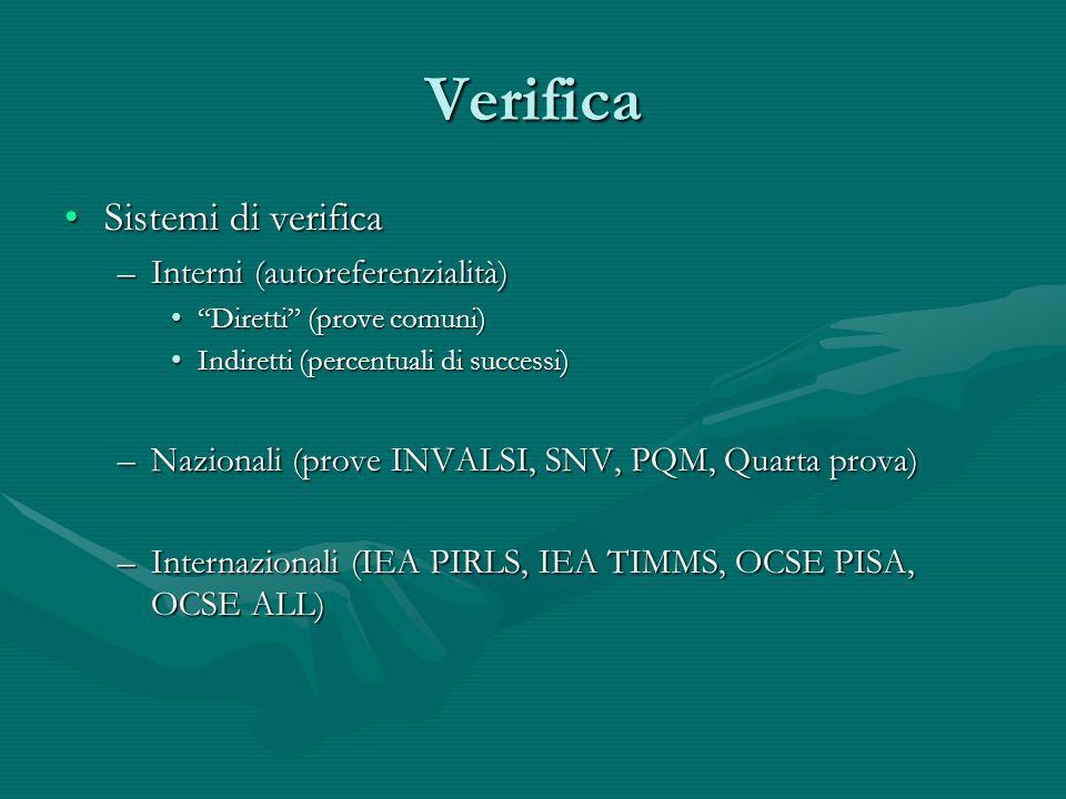 Verifica Sistemi di verificaSistemi di verifica –Interni (autoreferenzialità) Diretti (prove comuni)Diretti (prove comuni) Indiretti (percentuali di successi)Indiretti (percentuali di successi) –Nazionali (prove INVALSI, SNV, PQM, Quarta prova) –Internazionali (IEA PIRLS, IEA TIMMS, OCSE PISA, OCSE ALL)
