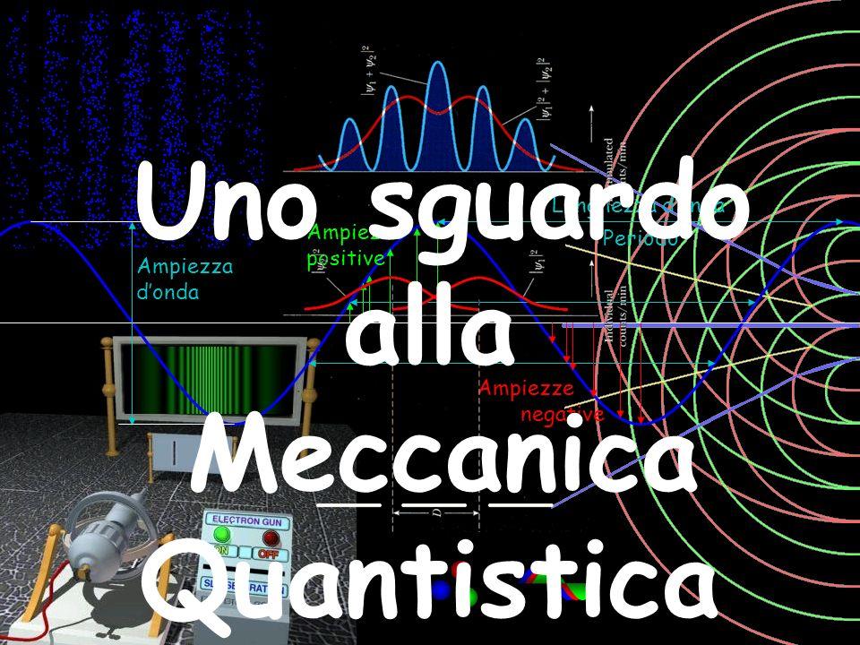 Lunghezza donda Ampiezze positive Ampiezze negative Periodo Ampiezza donda Uno sguardo alla Meccanica Quantistica