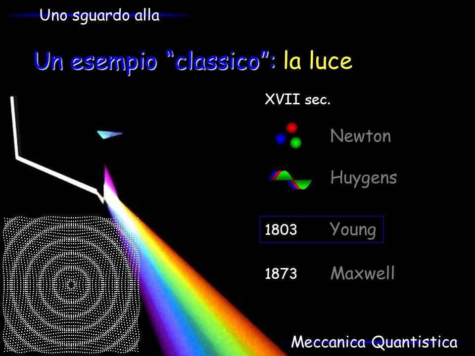 Un esempio classico: Un esempio classico: la luce 1873 Maxwell XVII sec. Newton Huygens 1803 Young Uno sguardo alla Meccanica Quantistica