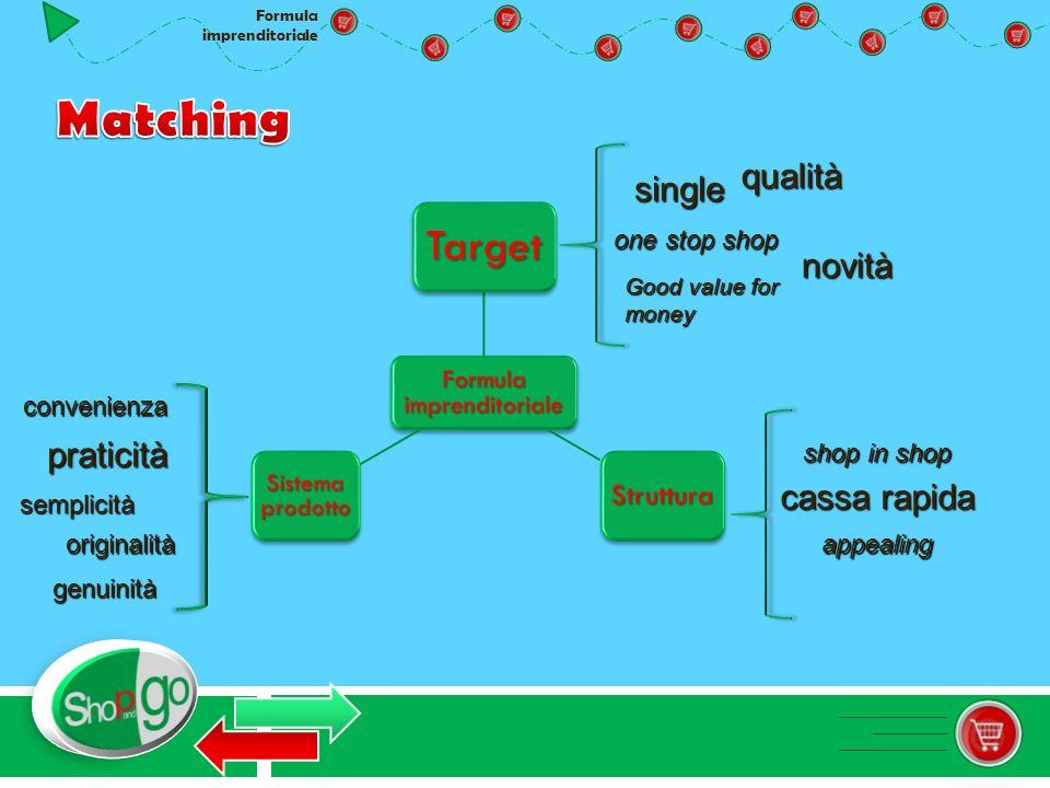 Formula imprenditoriale Target Struttura Sistema prodotto single one stop shop qualità Good value for money novità shop in shop cassa rapida appealing