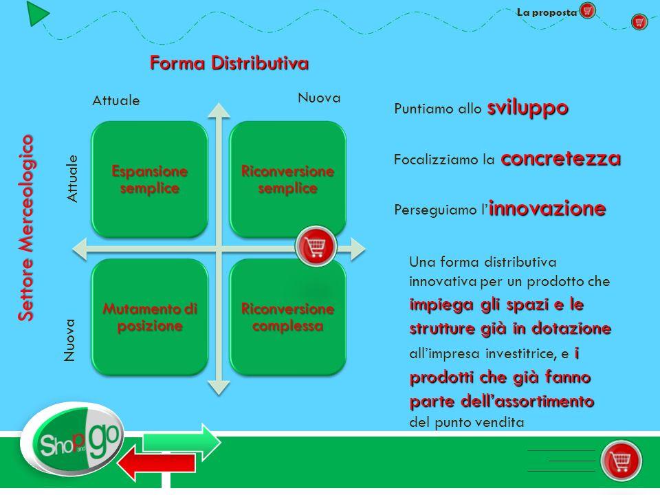 La proposta Forma Distributiva Attuale Nuova Settore Merceologico Attuale Nuova sviluppo Puntiamo allo sviluppo concretezza Focalizziamo la concretezz
