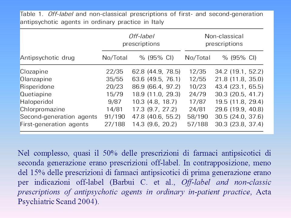 Nel complesso, quasi il 50% delle prescrizioni di farmaci antipsicotici di seconda generazione erano prescrizioni off-label. In contrapposizione, meno