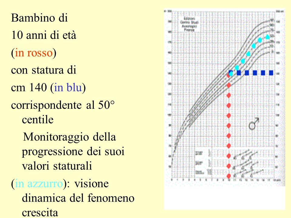 Bambino di 10 anni di età (in rosso) con statura di cm 140 (in blu) corrispondente al 50° centile Monitoraggio della progressione dei suoi valori staturali (in azzurro): visione dinamica del fenomeno crescita