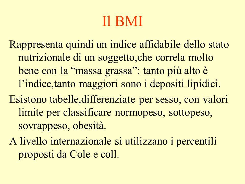 Il BMI Rappresenta quindi un indice affidabile dello stato nutrizionale di un soggetto,che correla molto bene con la massa grassa: tanto più alto è lindice,tanto maggiori sono i depositi lipidici.