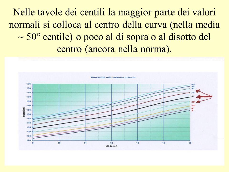 Nelle tavole dei centili la maggior parte dei valori normali si colloca al centro della curva (nella media ~ 50° centile) o poco al di sopra o al disotto del centro (ancora nella norma).