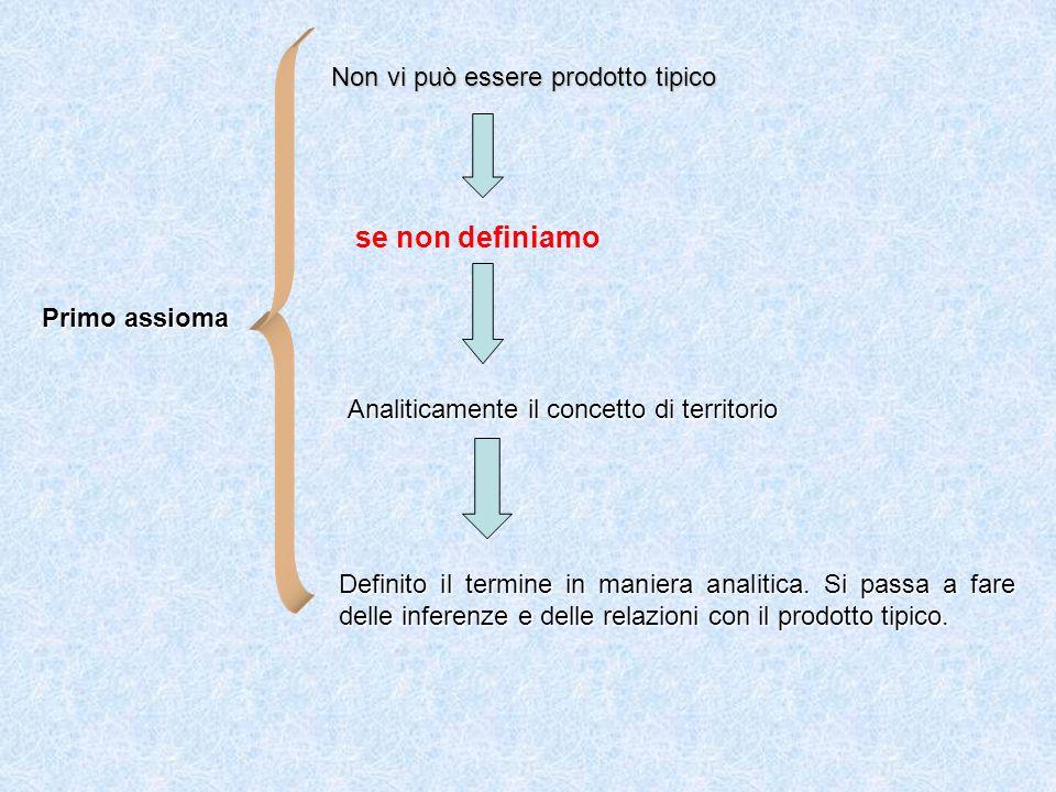 Primo assioma Non vi può essere prodotto tipico se non definiamo Analiticamente il concetto di territorio Definito il termine in maniera analitica. Si