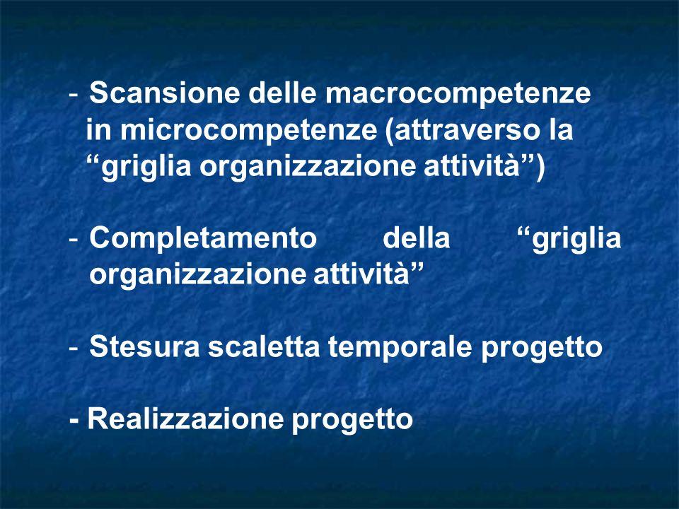 -Scansione delle macrocompetenze in microcompetenze (attraverso la griglia organizzazione attività) -Completamento della griglia organizzazione attività -Stesura scaletta temporale progetto - Realizzazione progetto