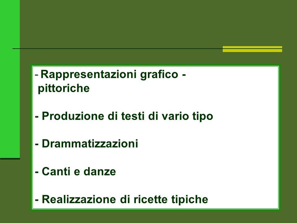 - Rappresentazioni grafico - pittoriche - Produzione di testi di vario tipo - Drammatizzazioni - Canti e danze - Realizzazione di ricette tipiche