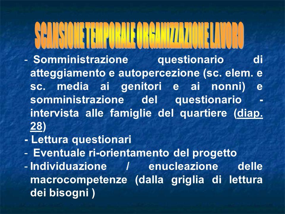 - Somministrazione questionario di atteggiamento e autopercezione (sc.