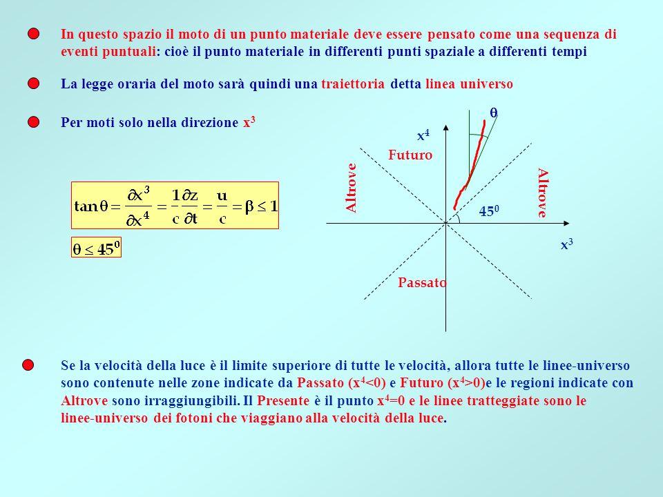 In questo spazio il moto di un punto materiale deve essere pensato come una sequenza di eventi puntuali: cioè il punto materiale in differenti punti s