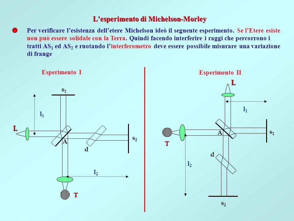 Se la Terra si muove rispetto a lEtere con velocità v e la direzione di tale moto è AS 2, il tempo t 2 che impiega la luce a percorrere il tratto AS 2 A sarà AA H S1S1 Mentre a percorrere il tratto AS 1 A starà un tempo t 1, perché vi sarà stata un traslazione 2AH=vt 1 del punto A La distanza fra le frange di interferenza dipende dal rapporto fra la differenza di cammino delle due onde e la lunghezza donda
