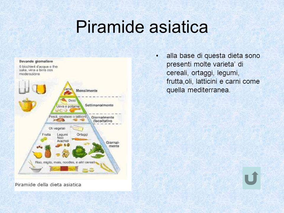 Piramide asiatica alla base di questa dieta sono presenti molte varieta di cereali, ortaggi, legumi, frutta,oli, latticini e carni come quella mediter