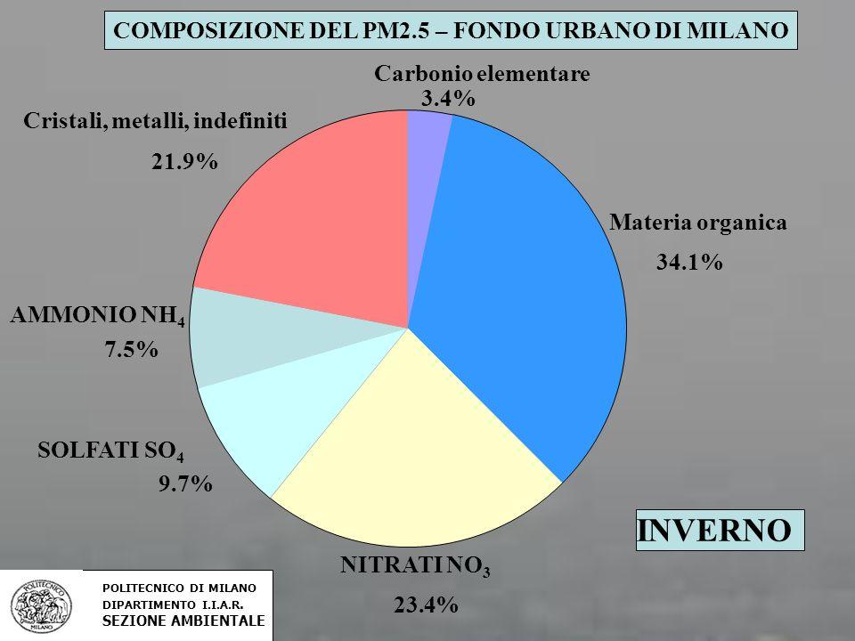 INVERNO Carbonio elementare 3.4% Materia organica 34.1% NITRATI NO 3 23.4% SOLFATI SO 4 9.7% AMMONIO NH 4 7.5% Cristali, metalli, indefiniti 21.9% COM
