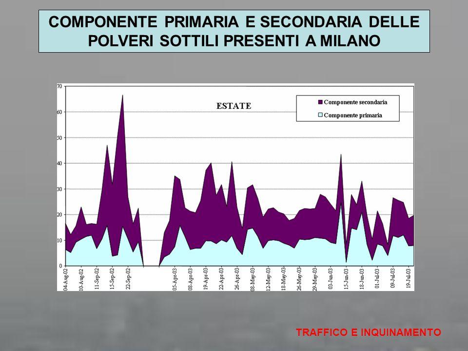 TRAFFICO E INQUINAMENTO COMPONENTE PRIMARIA E SECONDARIA DELLE POLVERI SOTTILI PRESENTI A MILANO
