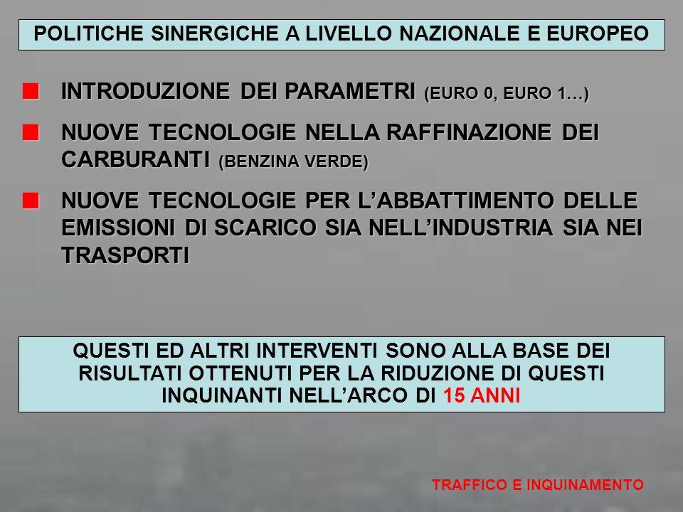 POLITICHE SINERGICHE A LIVELLO NAZIONALE E EUROPEO TRAFFICO E INQUINAMENTO INTRODUZIONE DEI PARAMETRI (EURO 0, EURO 1…) INTRODUZIONE DEI PARAMETRI (EU