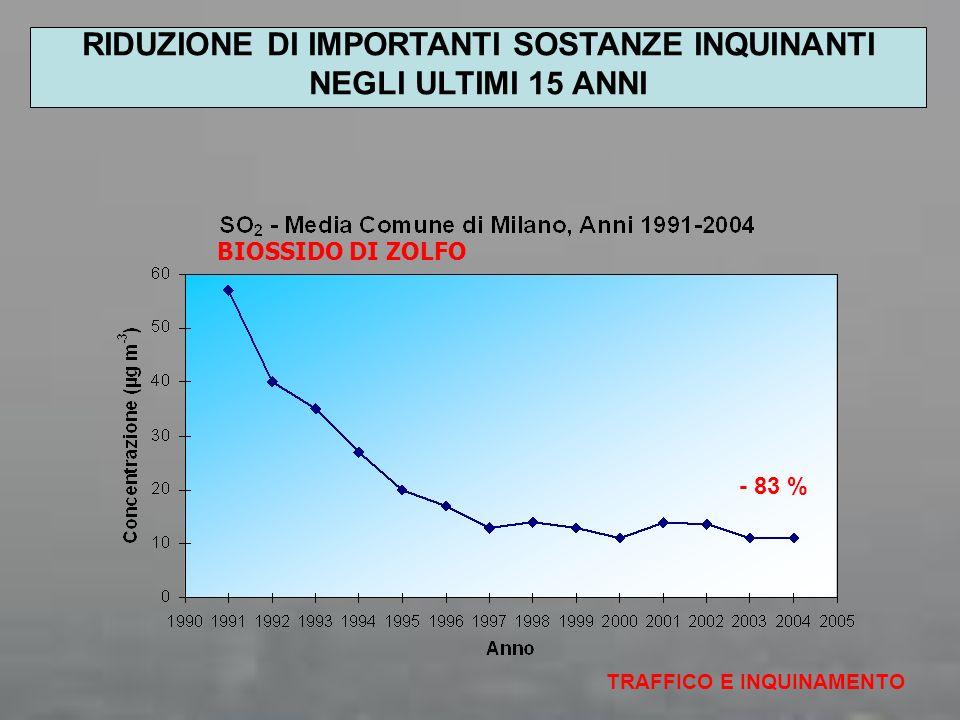 BIOSSIDO DI ZOLFO TRAFFICO E INQUINAMENTO RIDUZIONE DI IMPORTANTI SOSTANZE INQUINANTI NEGLI ULTIMI 15 ANNI - 83 %