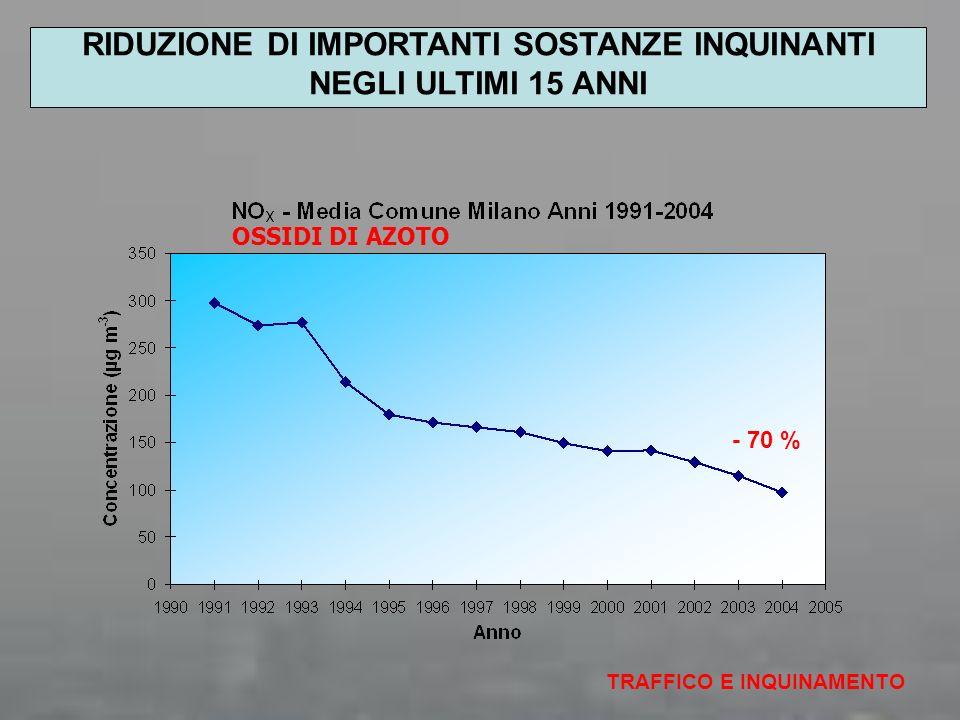 OSSIDI DI AZOTO TRAFFICO E INQUINAMENTO - 70 % RIDUZIONE DI IMPORTANTI SOSTANZE INQUINANTI NEGLI ULTIMI 15 ANNI