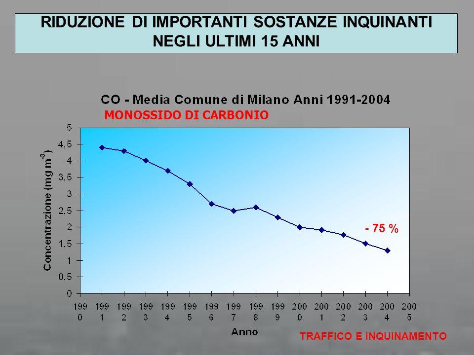 MONOSSIDO DI CARBONIO TRAFFICO E INQUINAMENTO - 75 % RIDUZIONE DI IMPORTANTI SOSTANZE INQUINANTI NEGLI ULTIMI 15 ANNI