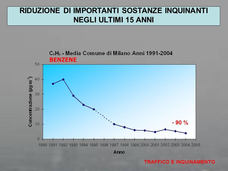 ESTATE Carbonio elementare 5.7% Materia organica 30.1% 11.7% 17.2% 6.4% Cristali,metalli, indefiniti 28.9% COMPOSIZIONE DEL PM2.5 – FONDO URBANO DI MILANO POLITECNICO DI MILANO DIPARTIMENTO I.I.A.R.