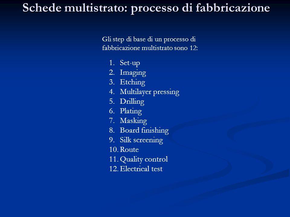 Schede multistrato: processo di fabbricazione Gli step di base di un processo di fabbricazione multistrato sono 12: 1.Set-up 2.Imaging 3.Etching 4.Mul