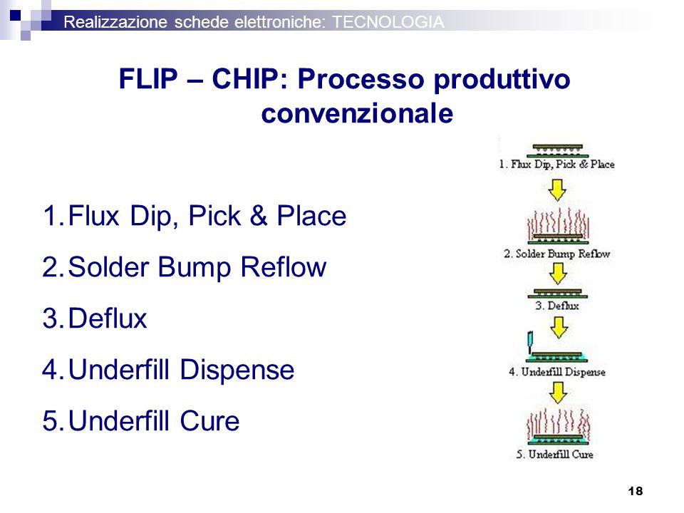 18 Realizzazione schede elettroniche: TECNOLOGIA FLIP – CHIP: Processo produttivo convenzionale 1.Flux Dip, Pick & Place 2.Solder Bump Reflow 3.Deflux