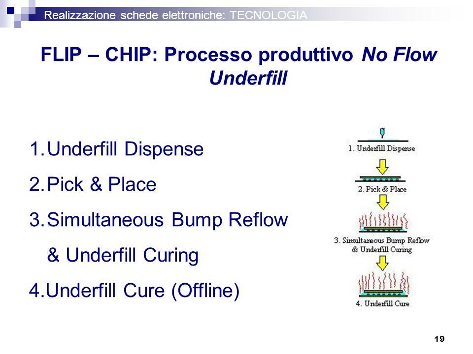 19 Realizzazione schede elettroniche: TECNOLOGIA FLIP – CHIP: Processo produttivo No Flow Underfill 1.Underfill Dispense 2.Pick & Place 3.Simultaneous