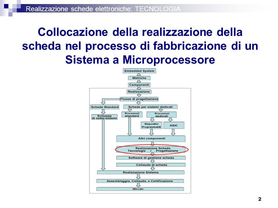 2 Realizzazione schede elettroniche: TECNOLOGIA Collocazione della realizzazione della scheda nel processo di fabbricazione di un Sistema a Microproce