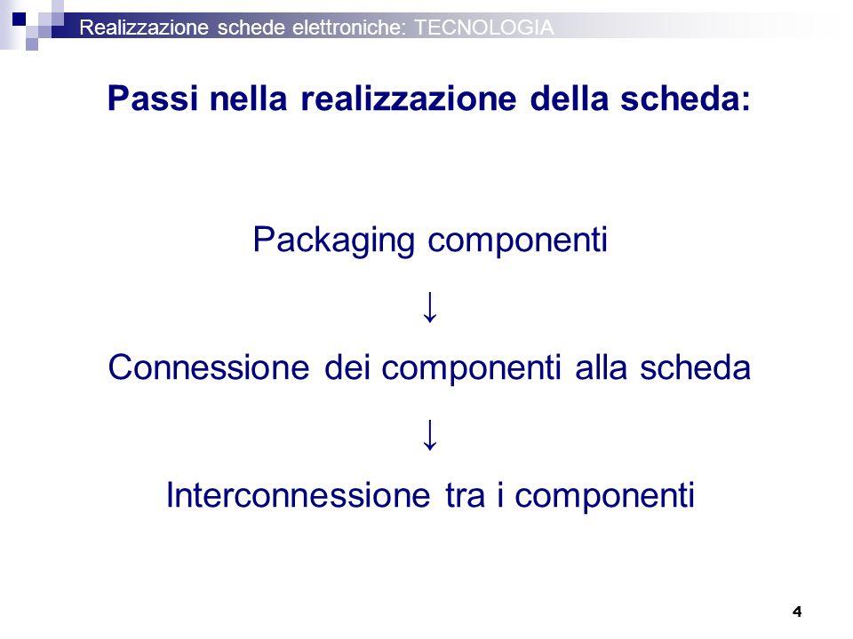 4 Realizzazione schede elettroniche: TECNOLOGIA Passi nella realizzazione della scheda: Packaging componenti Connessione dei componenti alla scheda In