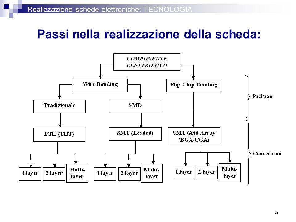 5 Realizzazione schede elettroniche: TECNOLOGIA Passi nella realizzazione della scheda: