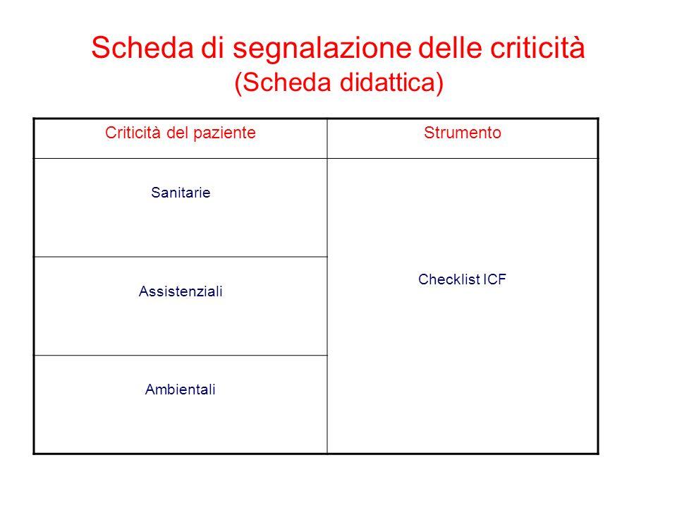 Scheda di segnalazione delle criticità (Scheda didattica) Criticità del pazienteStrumento Sanitarie Checklist ICF Assistenziali Ambientali
