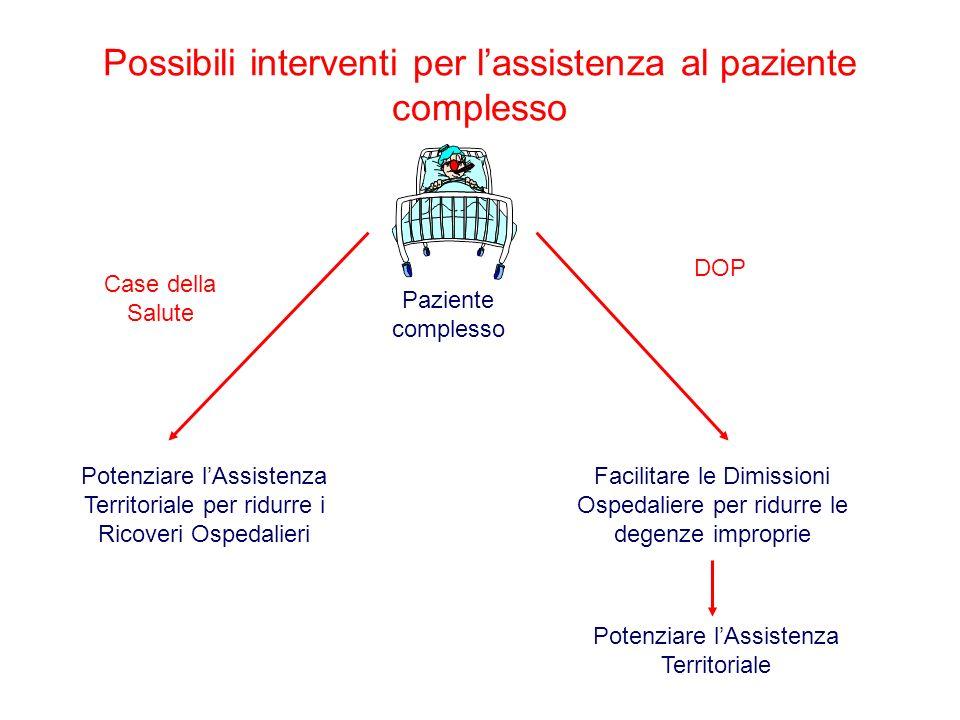 Possibili interventi per lassistenza al paziente complesso Potenziare lAssistenza Territoriale per ridurre i Ricoveri Ospedalieri Facilitare le Dimiss