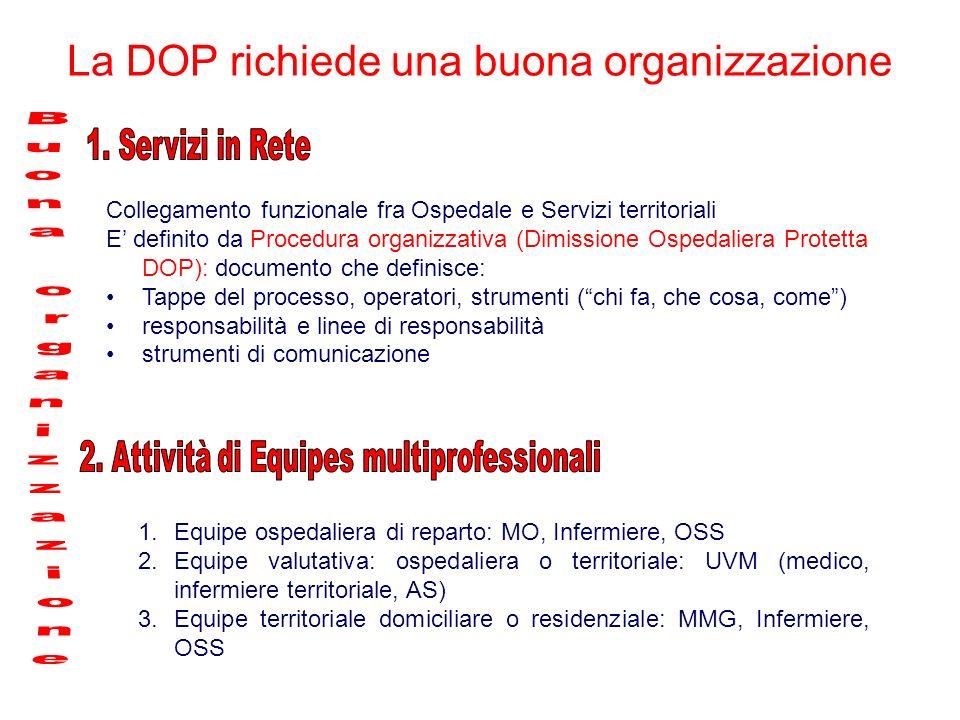 Collegamento funzionale fra Ospedale e Servizi territoriali E definito da Procedura organizzativa (Dimissione Ospedaliera Protetta DOP): documento che