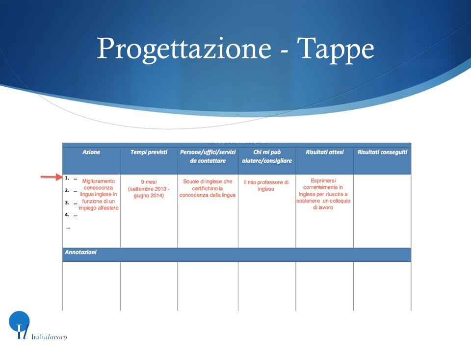 Progettazione - Tappe