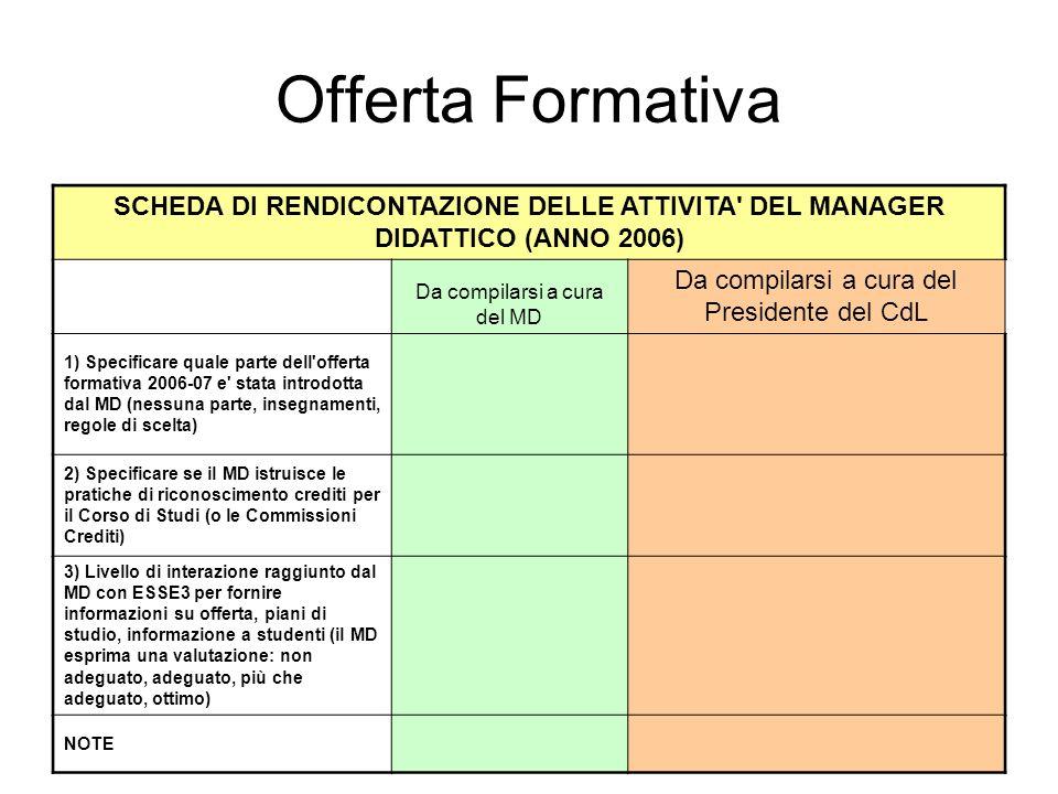 Offerta Formativa SCHEDA DI RENDICONTAZIONE DELLE ATTIVITA DEL MANAGER DIDATTICO (ANNO 2006) Da compilarsi a cura del MD Da compilarsi a cura del Presidente del CdL 1) Specificare quale parte dell offerta formativa 2006-07 e stata introdotta dal MD (nessuna parte, insegnamenti, regole di scelta) 2) Specificare se il MD istruisce le pratiche di riconoscimento crediti per il Corso di Studi (o le Commissioni Crediti) 3) Livello di interazione raggiunto dal MD con ESSE3 per fornire informazioni su offerta, piani di studio, informazione a studenti (il MD esprima una valutazione: non adeguato, adeguato, più che adeguato, ottimo) NOTE